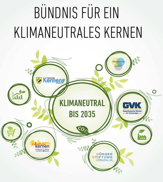 Grafische Darstellung der Zusammenarbeit innerhalb des Bündnisses für ein klimaneutrales Kernen